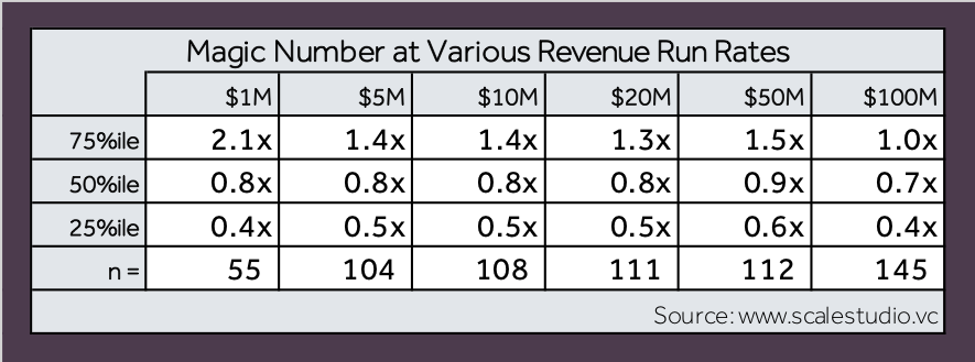 Four Vital Signs of SaaS - Magic Number - table - Scale Venture Partners