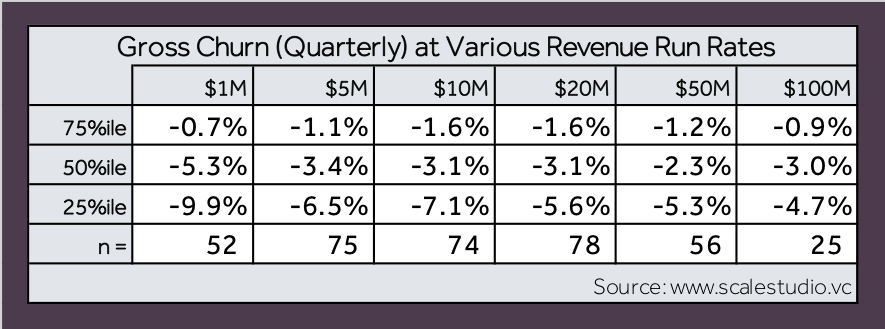 Four Vital Signs of Saas - Gross Churn - table 1 - Scale Venture Partners