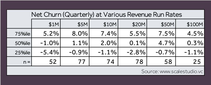 Four Vital Signs of Saas - Net Churn - table 1 - Scale Venture Partners