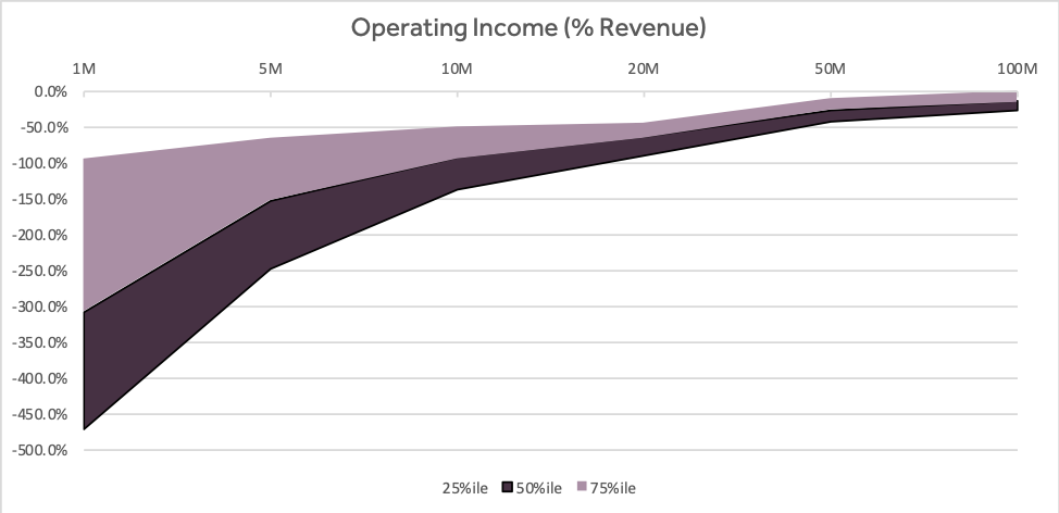 Four Vital Signs of Saas - Operating Income - chart - Scale Venture Partners