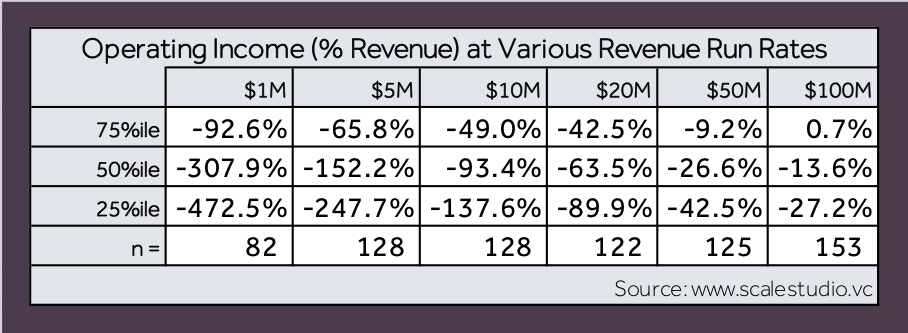 Four Vital Signs of Saas - Operating Income - table - Scale Venture Partners