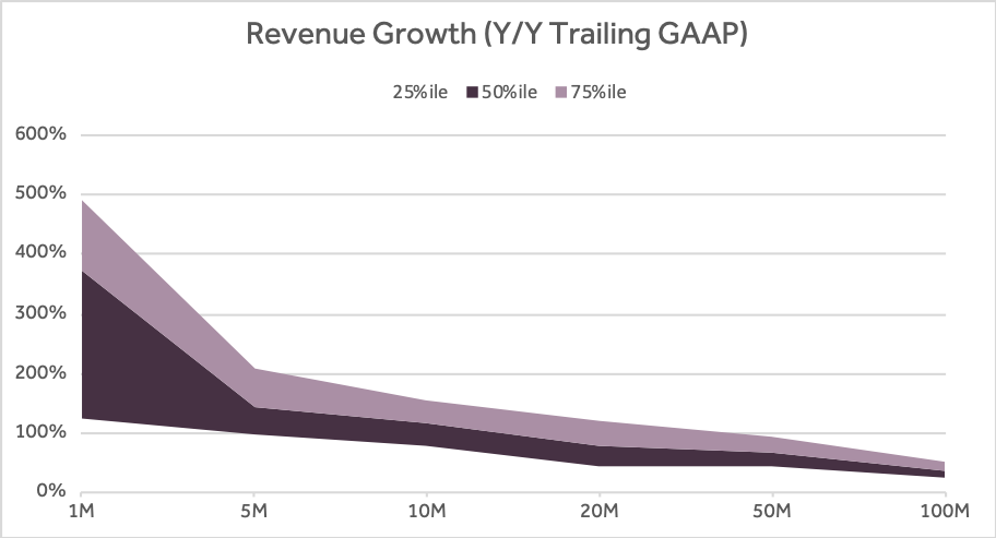 Four Vital Signs of Saas - Revenue Growth - chart - Scale Venture Partners