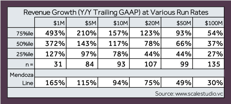 Four Vital Signs of Saas - Revenue Growth - table - Scale Venture Partners