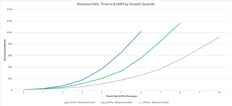 Four Vital Signs of Saas - Revenue Path - chart - Scale Venture Partners