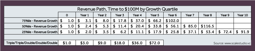 Four Vital Signs of Saas - Revenue Path - table - Scale Venture Partners