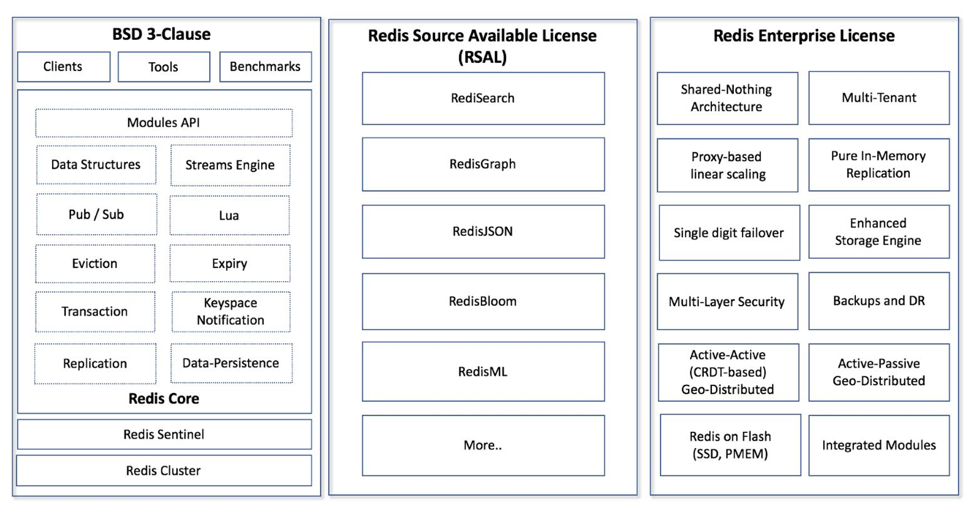 Crazy year in open source - Redis change tables - Scale Venture Partners