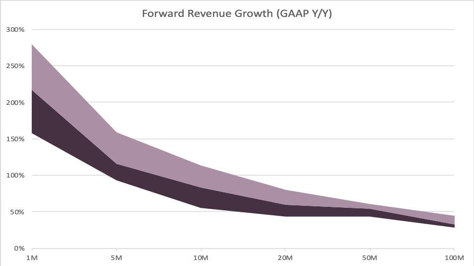 Four Vital Signs of Saas - Forward Revenue Growth - chart - Scale Venture Partners