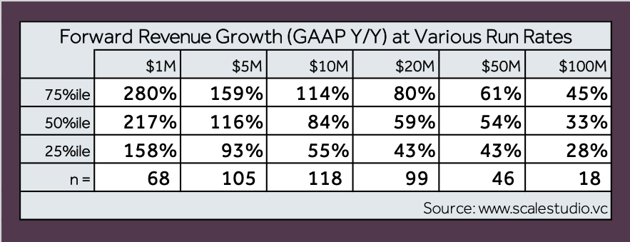 Four Vital Signs of Saas - Forward Revenue Growth - table - Scale Venture Partners