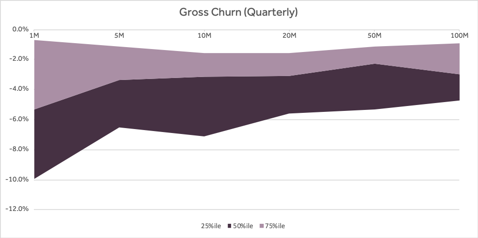 Four Vital Signs of Saas - Gross Churn - chart - Scale Venture Partners