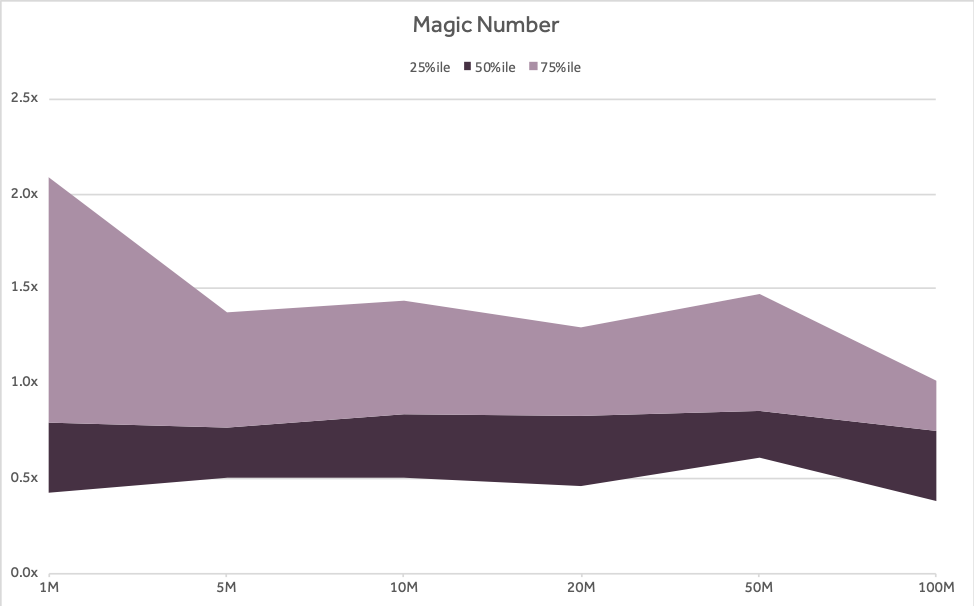 Four Vital Signs of Saas - Magic Number - chart - Scale Venture Partners