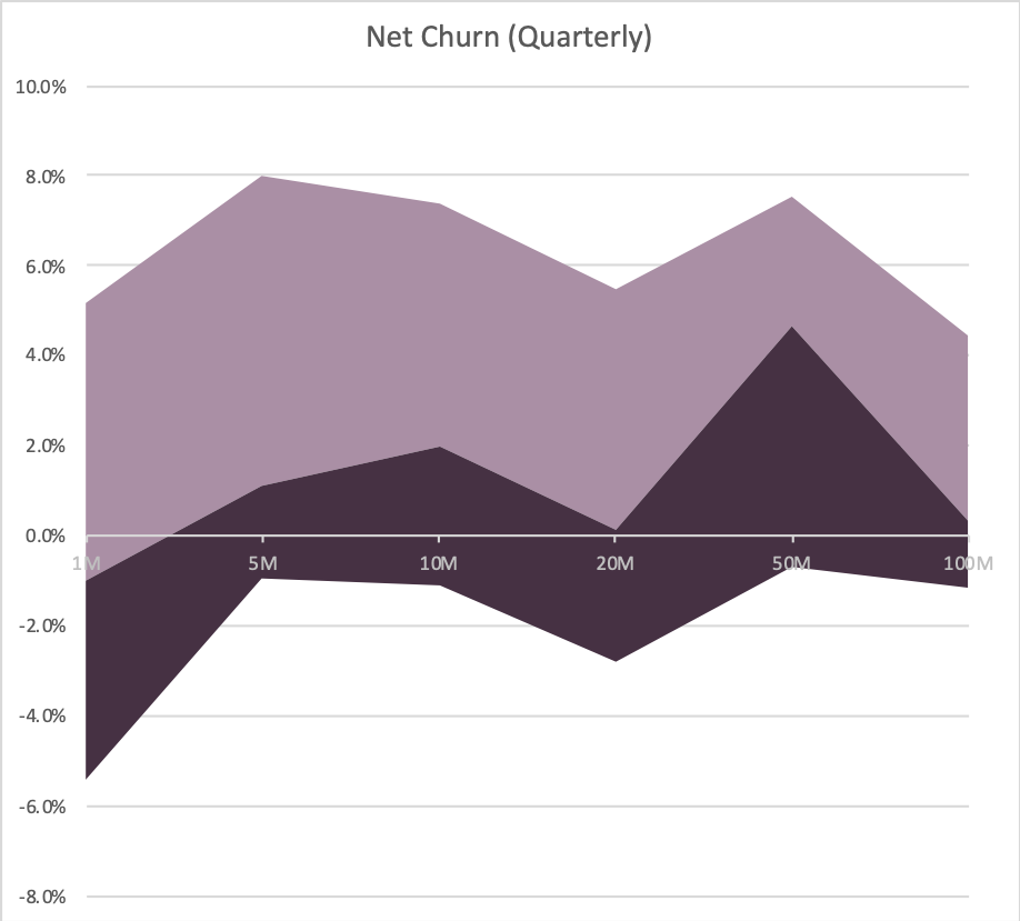 Four Vital Signs of Saas - Net Churn - chart - Scale Venture Partners