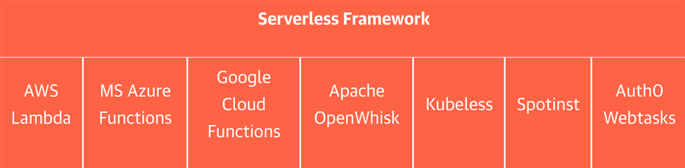 Why your next open source project may only be an interface_Serverless