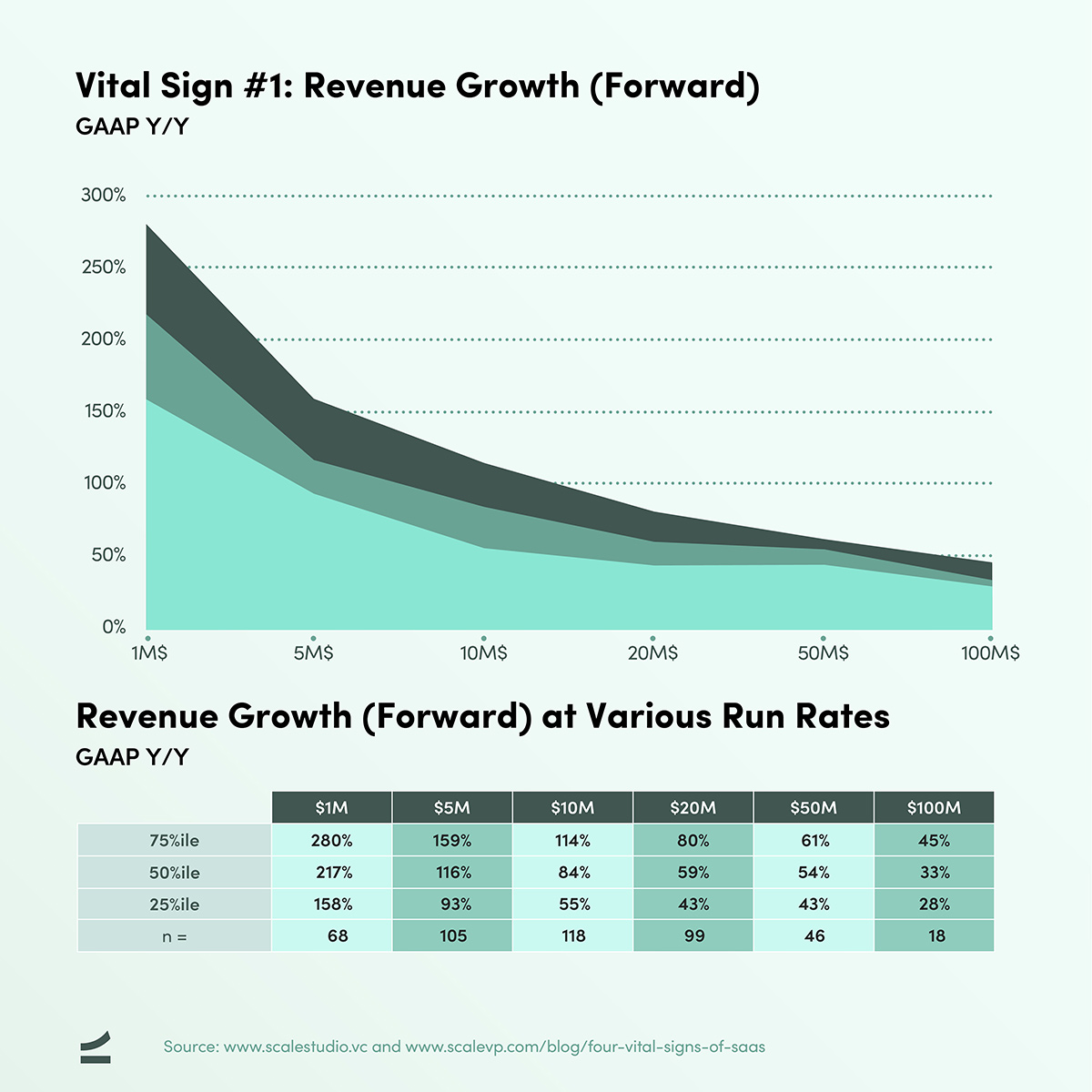 Four Vital Signs of SaaS - Forward Revenue Growth - chart and table