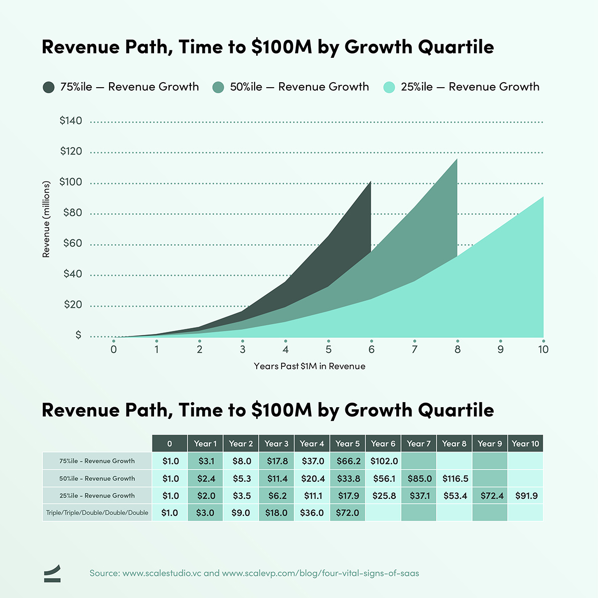 Four Vital Signs of SaaS - Revenue Path - chart and table