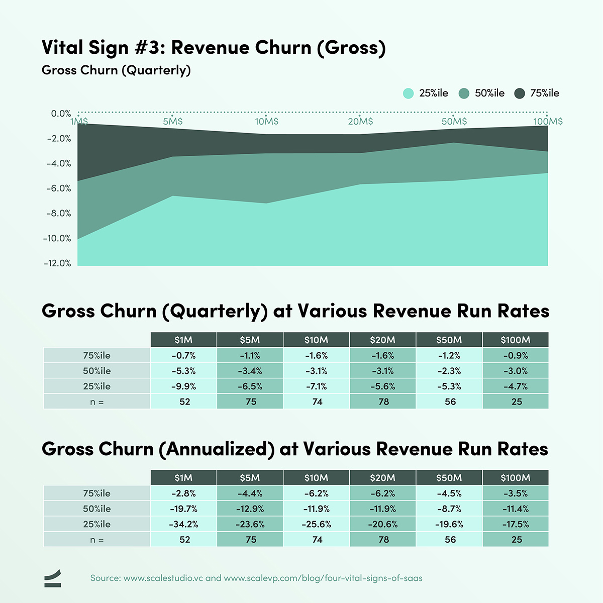 Four Vital Signs of SaaS - Gross Churn - chart and table