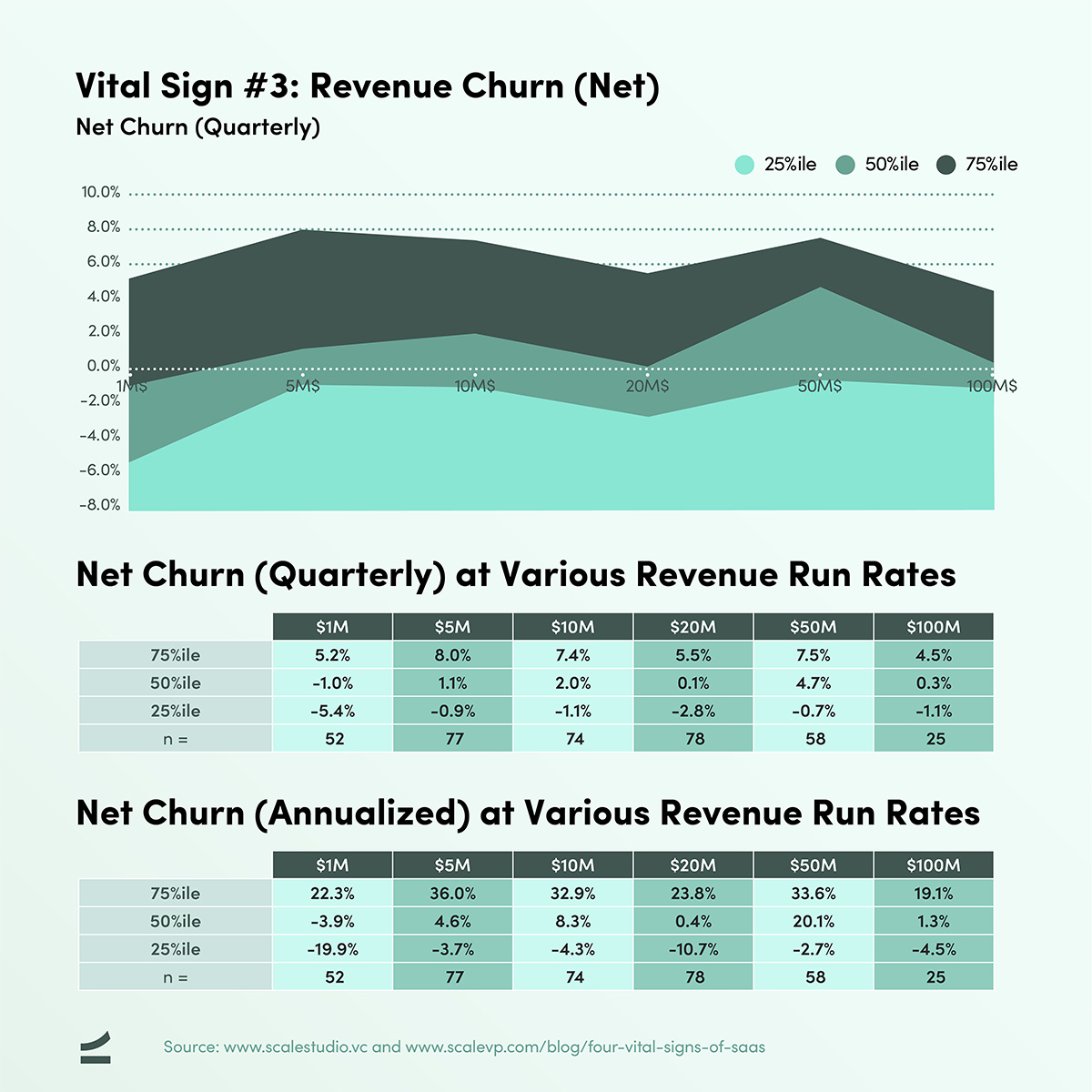 Four Vital Signs of SaaS - Net Churn - chart and table