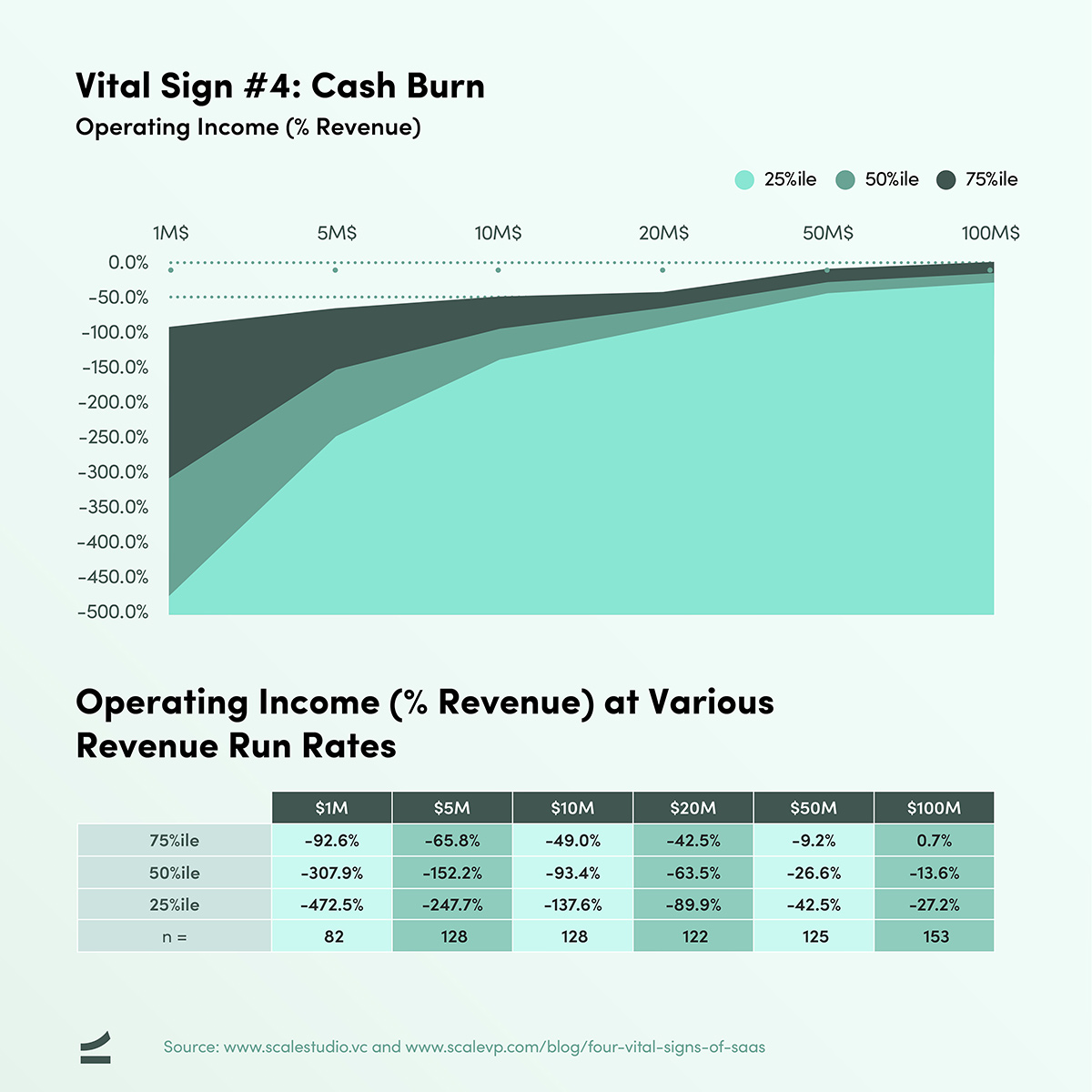 Four Vital Signs of SaaS - Operating Income - Cash Burn - chart and table