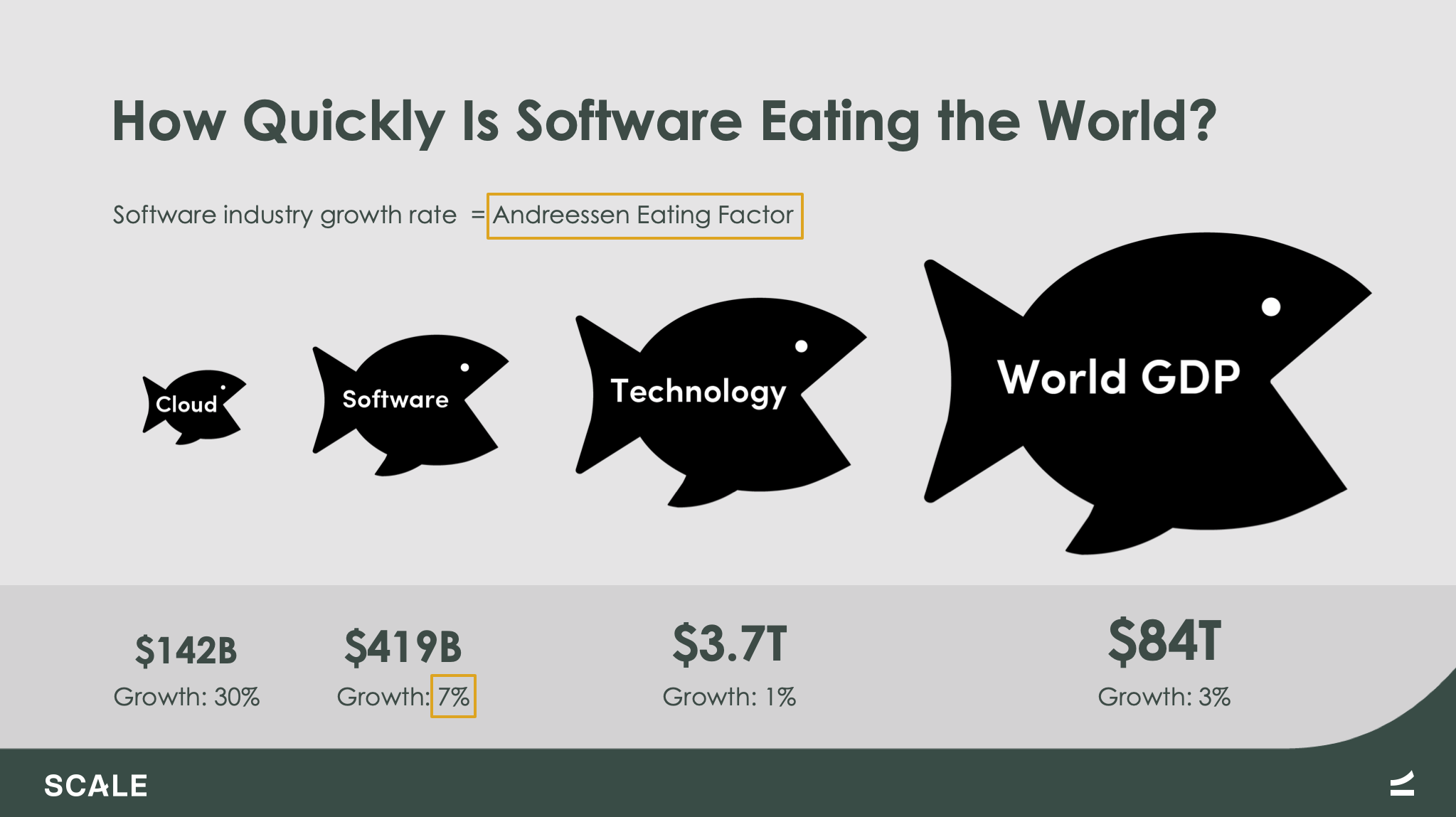 Investing in the Cloud Gold Rush to Hunger Games and Beyond | Scale Venture Partners | Andreessen Eating Factor 1