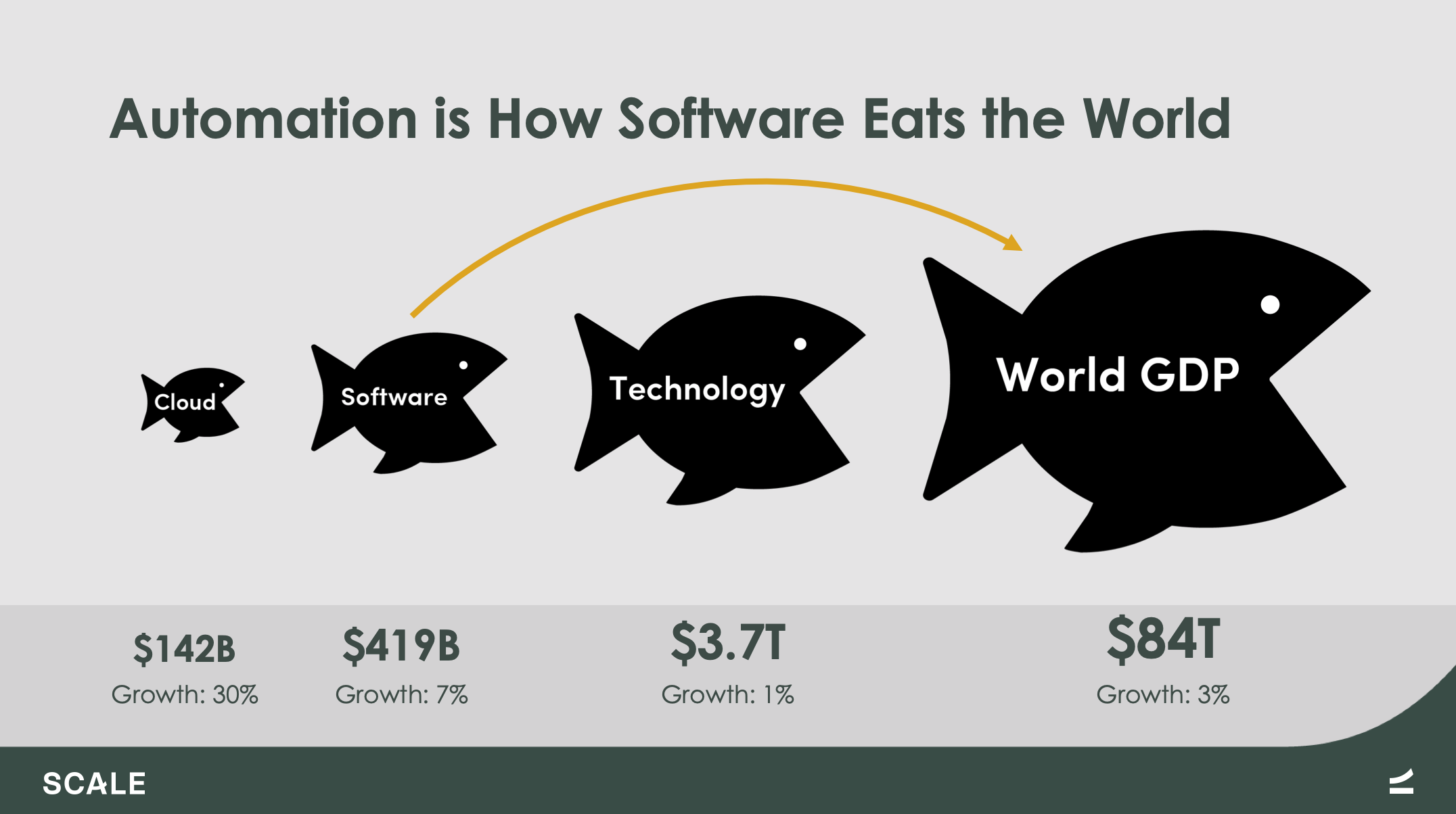Automation is How Software Eats the World | Scale Venture Partners