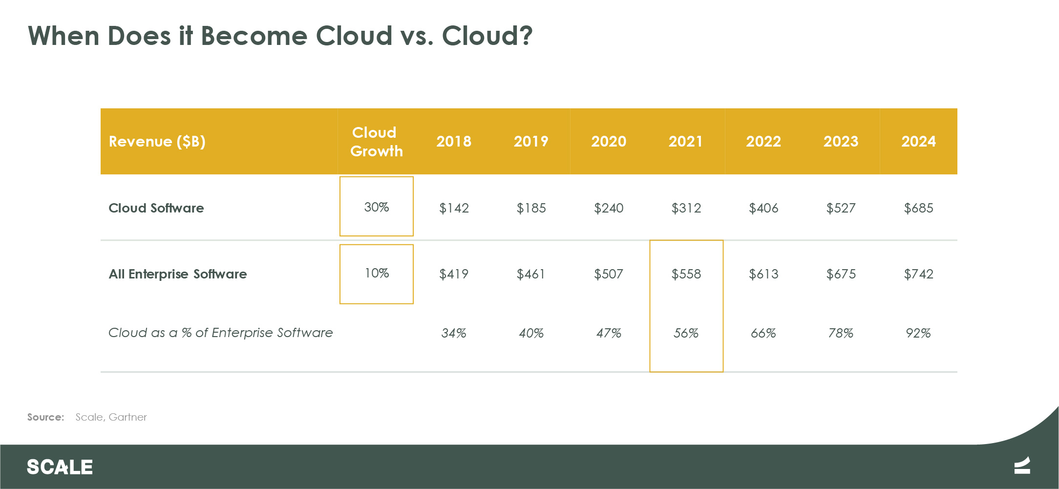 When Does it Become Cloud versus Cloud