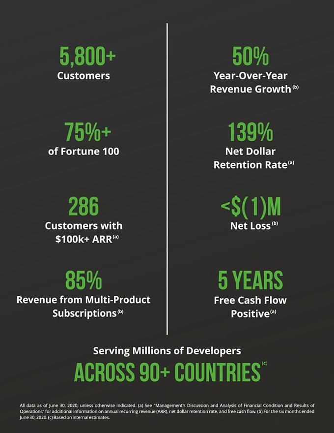 JFrog A DevOps Company with Adaptability in its DNA - Scale Venture Partners - overview graphic