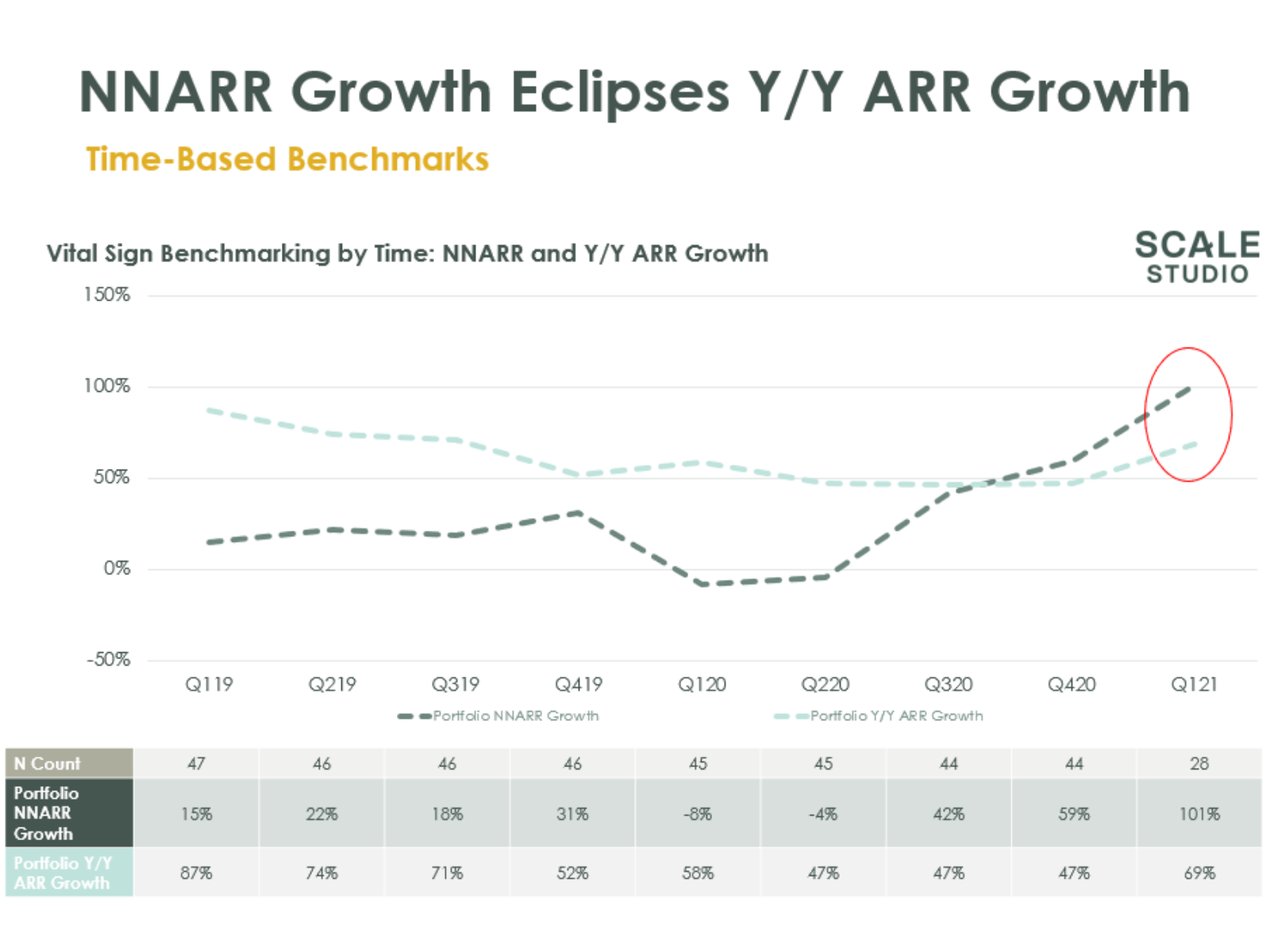 NNARR Growth Eclipses Y-Y ARR Growth - Scale Venture Partners