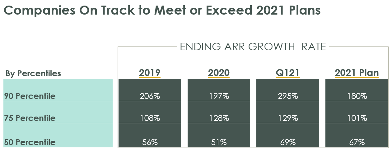 Q1 data on SaaS growth NNARR and ARR - The Re-Acceleration Is Real - Rory ODriscoll - Scale Venture Partners