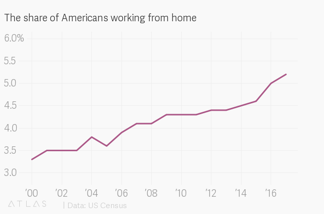These days, about 5% of U.S. workers regularly work from home.