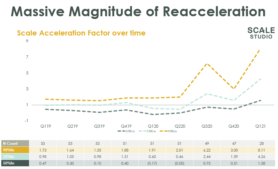 Scale Acceleration Factor - NNARR Growth Rate Trends - Scale Venture Partners