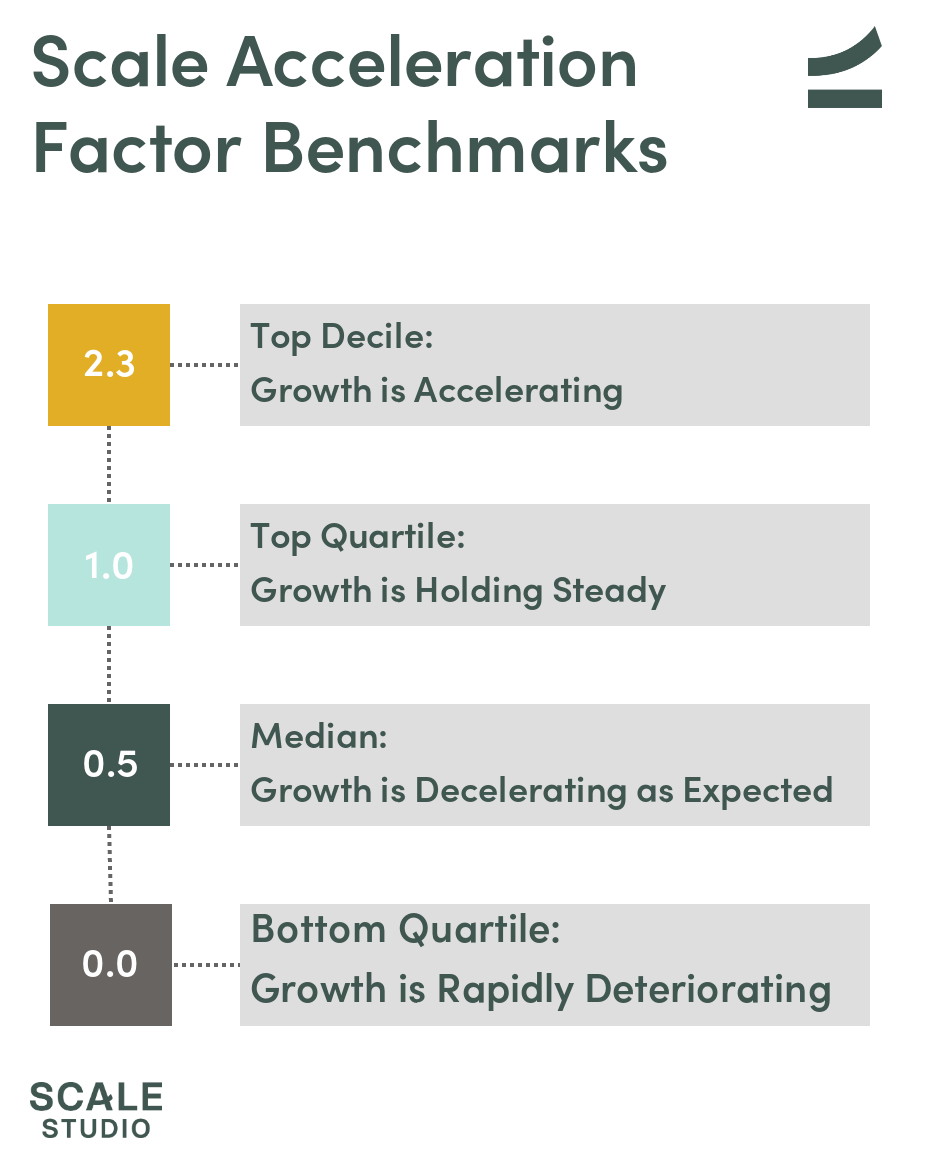 Scale Acceleration Factor - Overview of NNARR Growth Rate Trends - Scale Venture Partners