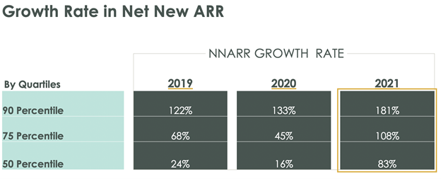 Growth Rate Estimates for NNARR in 2021