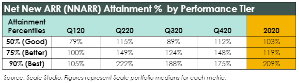 NNARR Attainment by Performance Tier