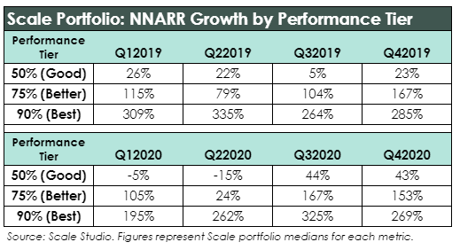 NNARR Growth by Performance Tier