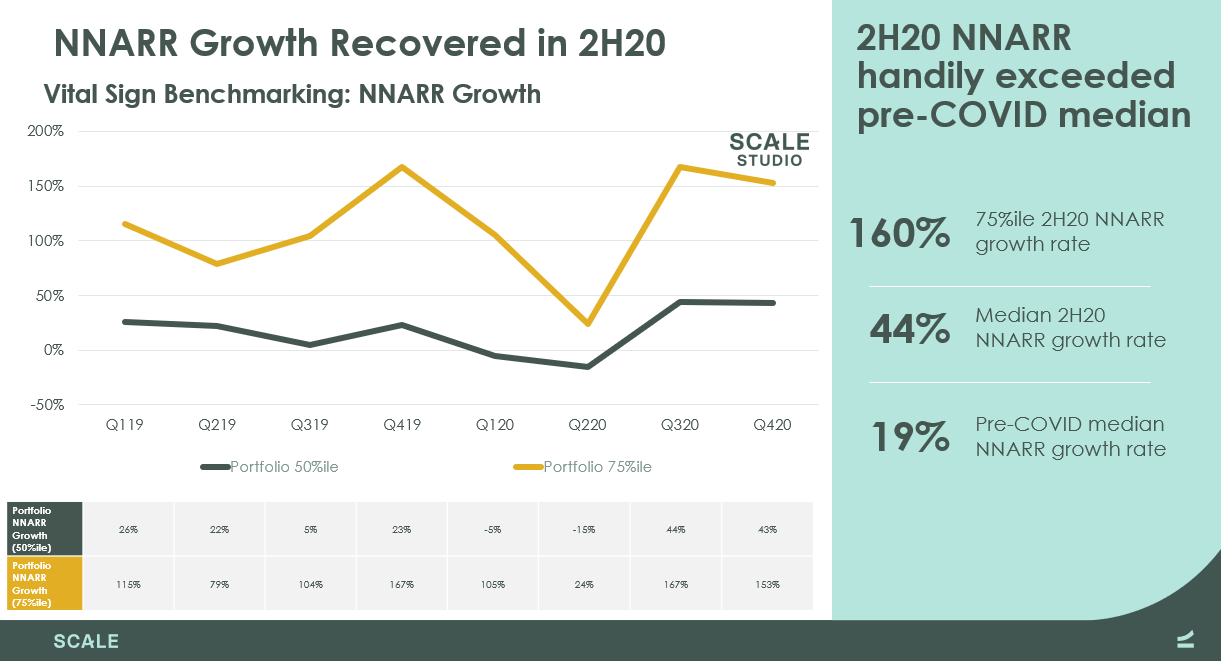 NNARR Growth Recovered