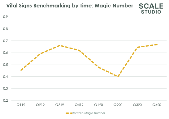 Scale Studio Flash Update Optimism for 2021 - Scale Venture Partners - Magic Number over time