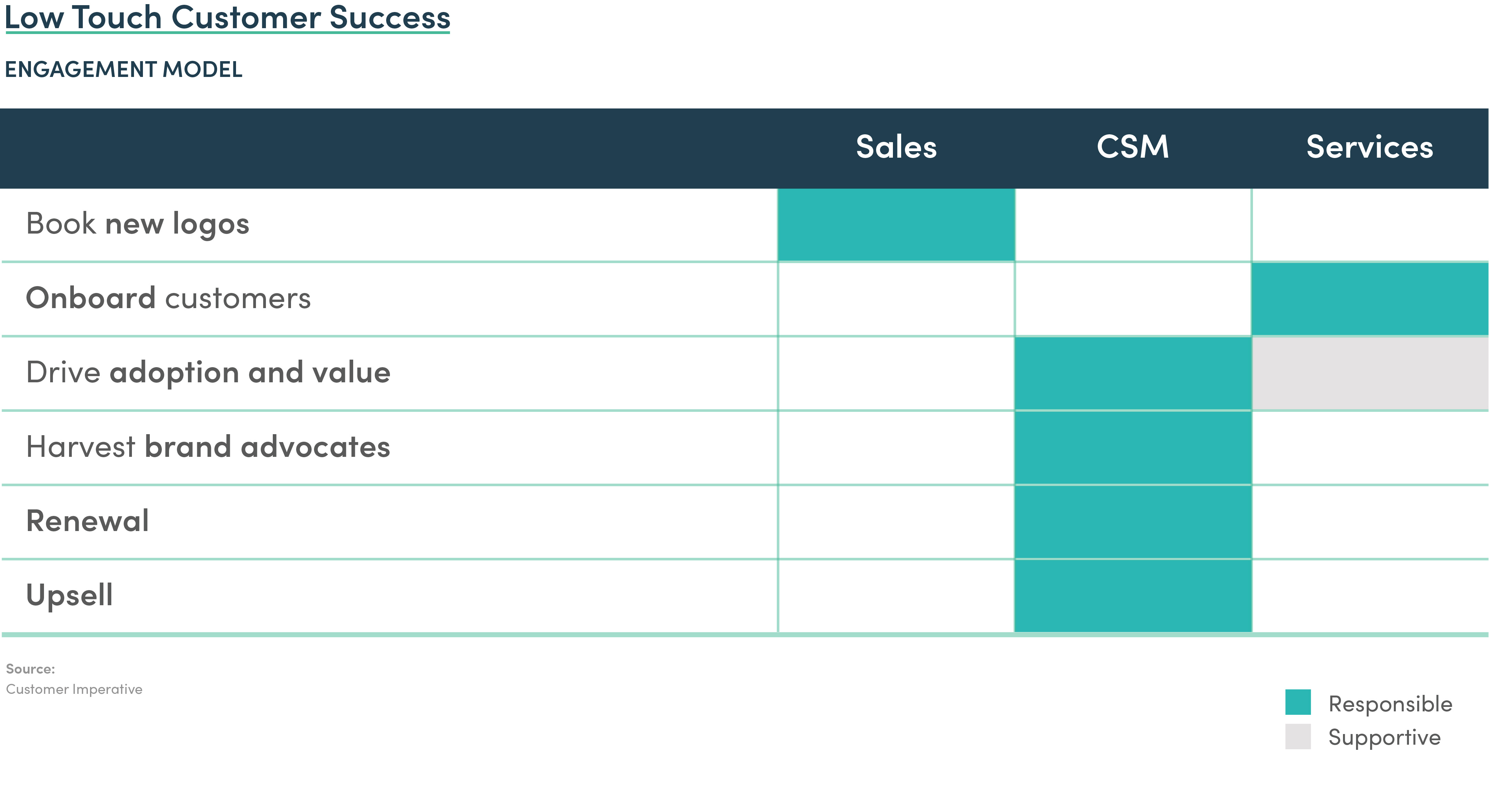 Low Touch Sales Model | Scale Venture Partners