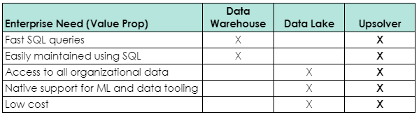Comparison table of Data Lake Analytics software and Upsolver